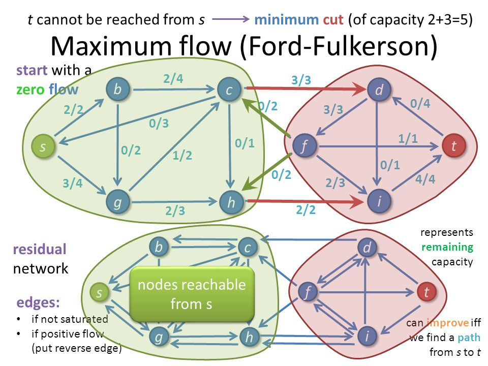Maximum flow (Ford-Fulkerson)