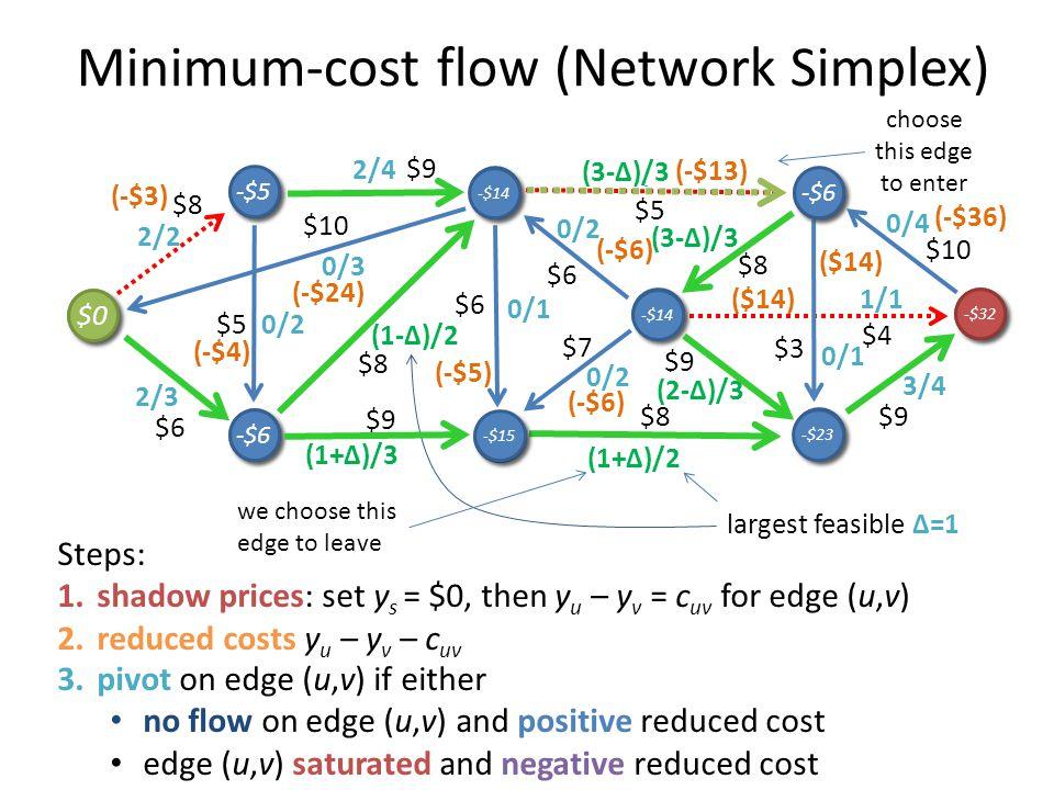 Minimum-cost flow (Network Simplex)