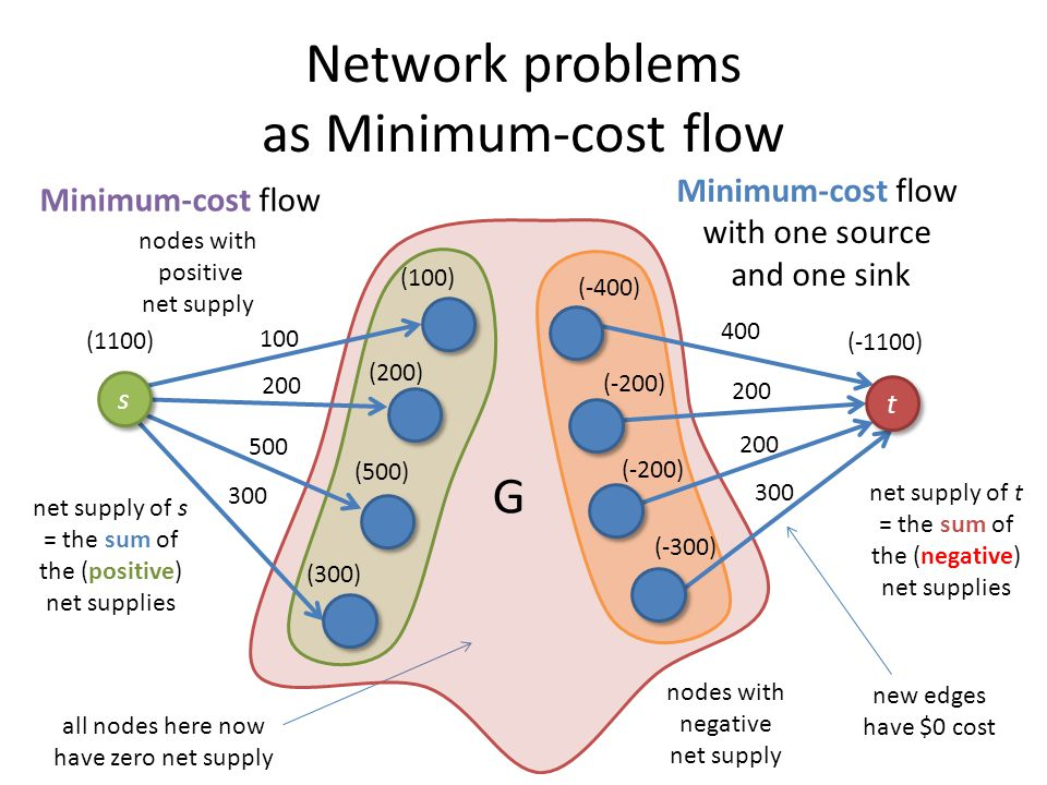Network problems as Minimum-cost flow