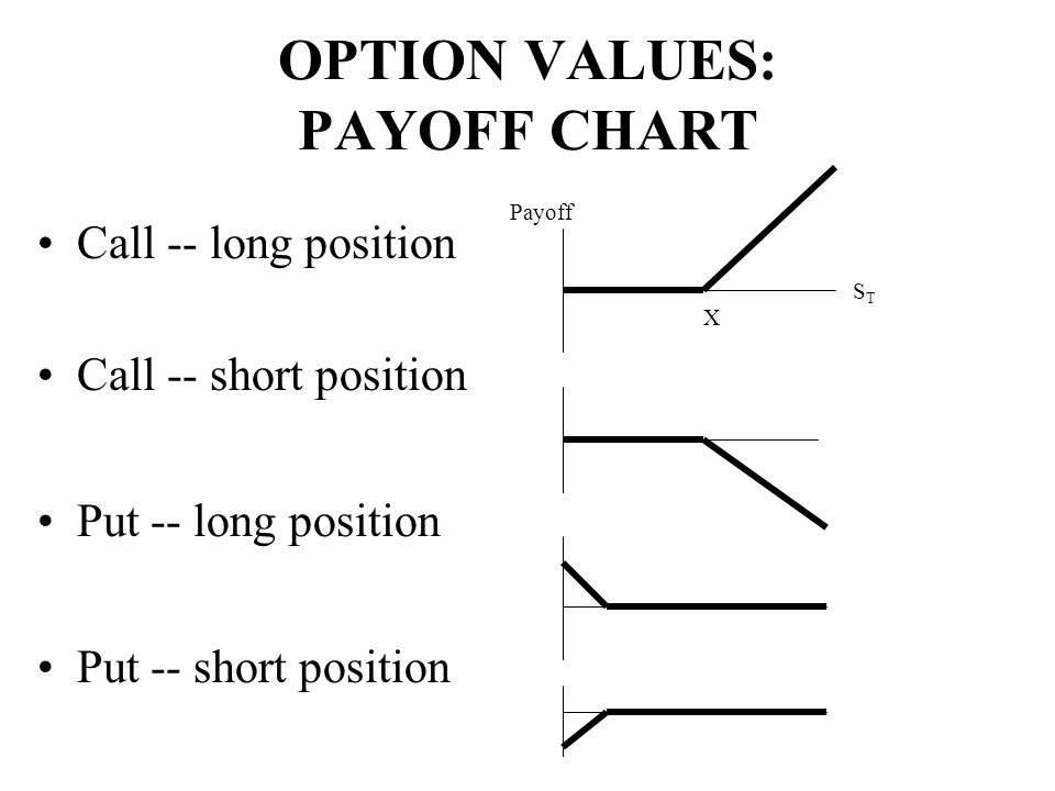 OPTION VALUES: PAYOFF CHART