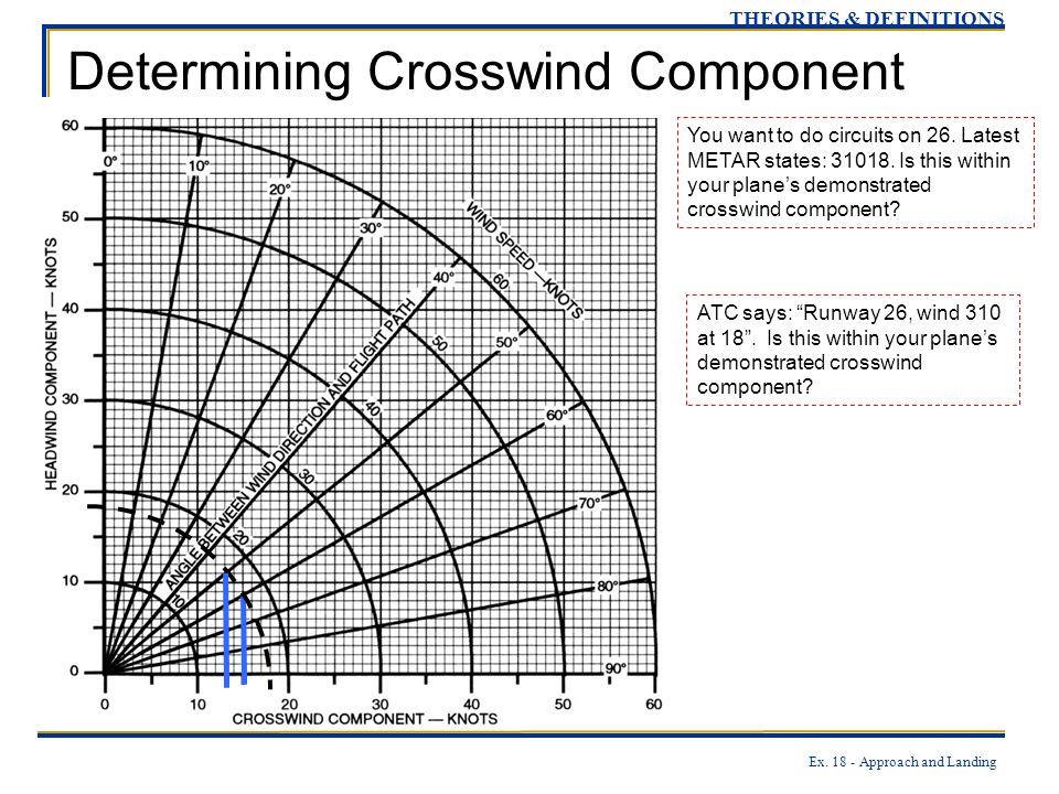 Determining Crosswind Component