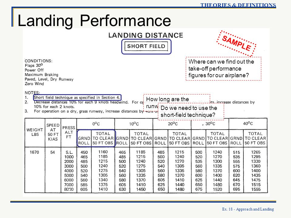 Landing Performance SAMPLE THEORIES & DEFINITIONS