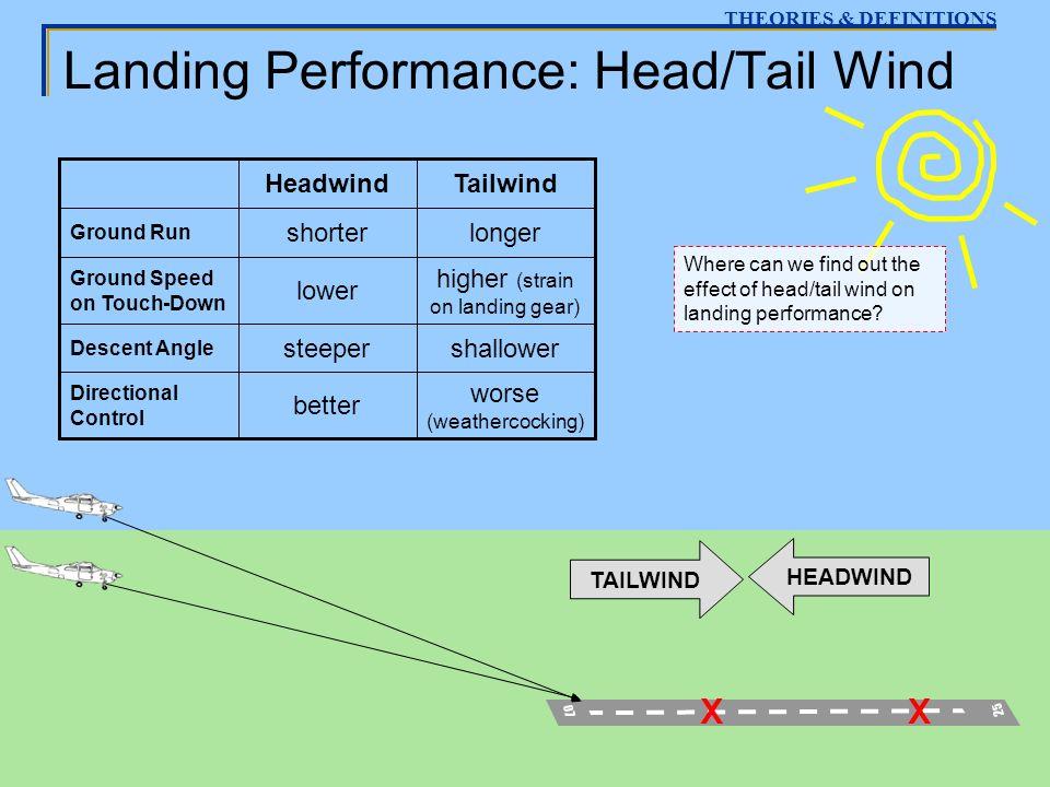 Landing Performance: Head/Tail Wind