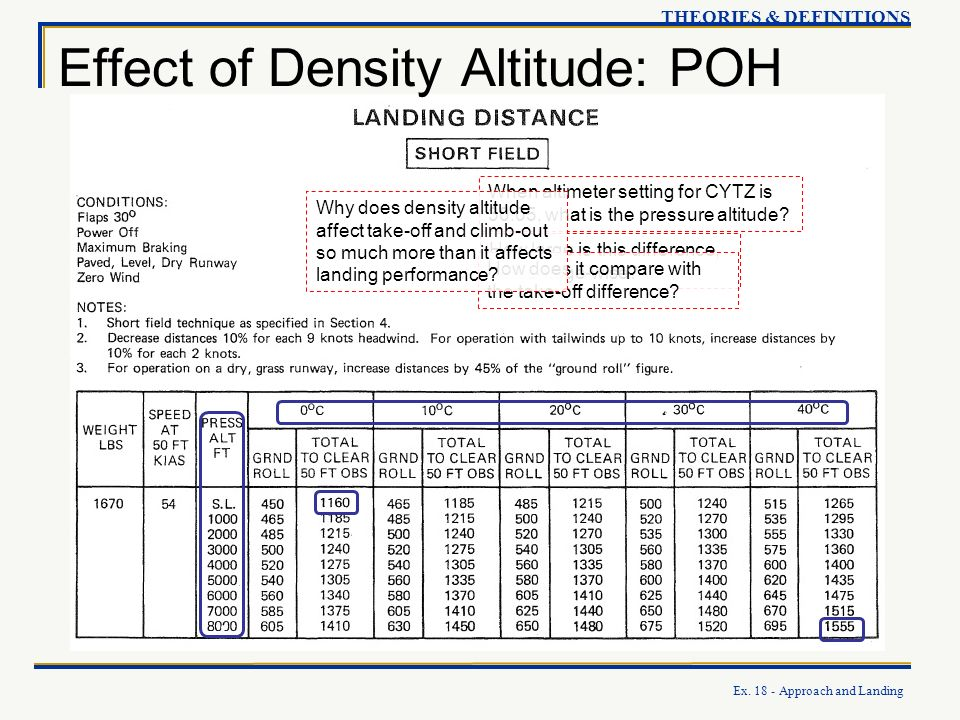 Effect of Density Altitude: POH