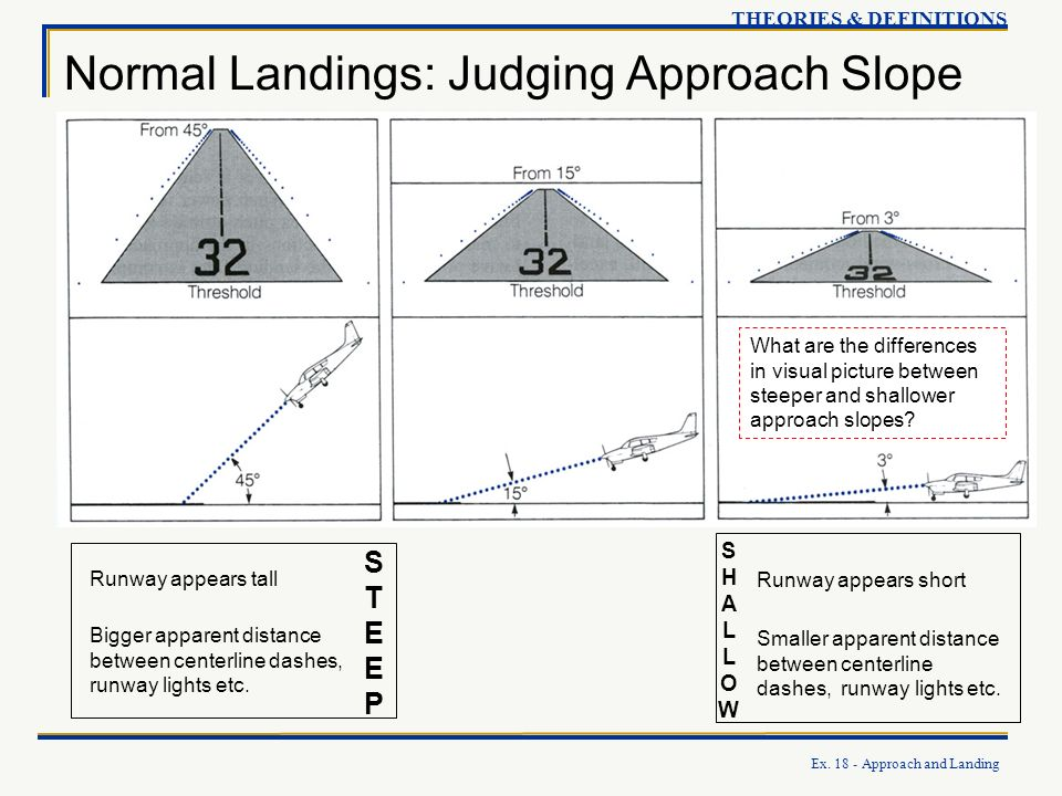 Normal Landings: Judging Approach Slope