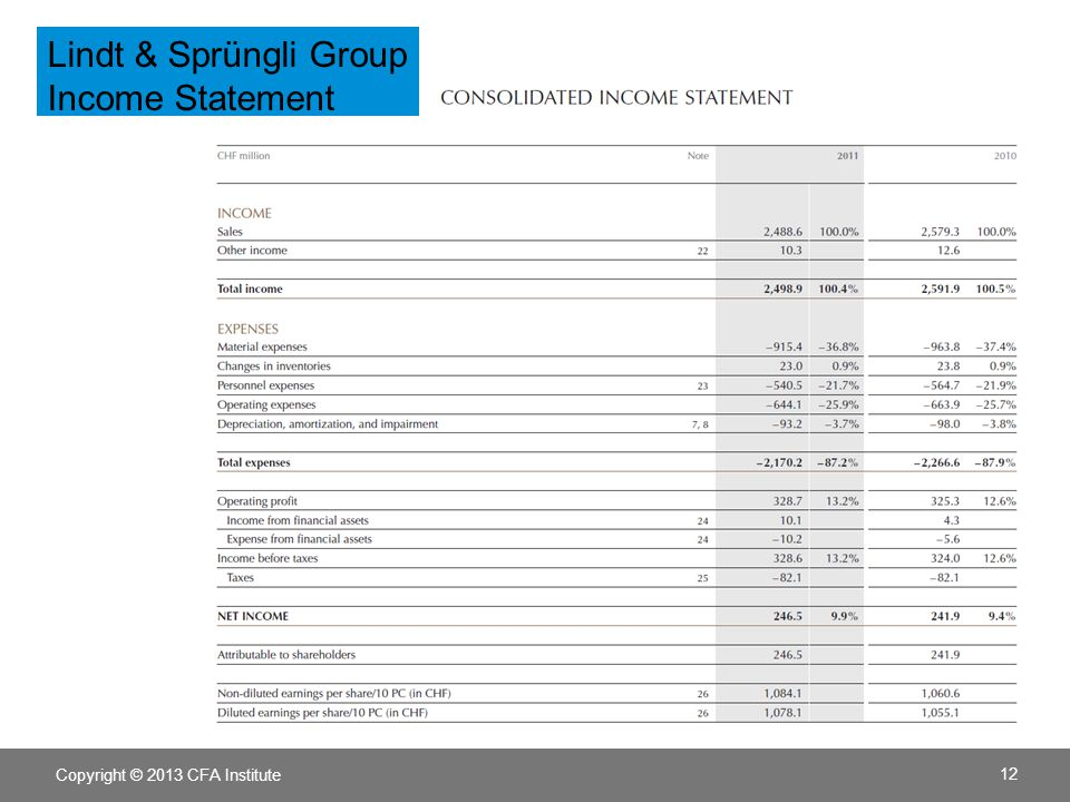 Lindt & Sprüngli Group Income Statement