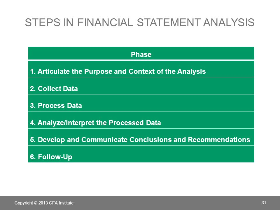 steps in financial statement analysis