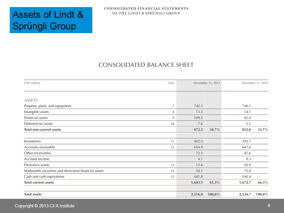 Assets of Lindt & Sprüngli Group