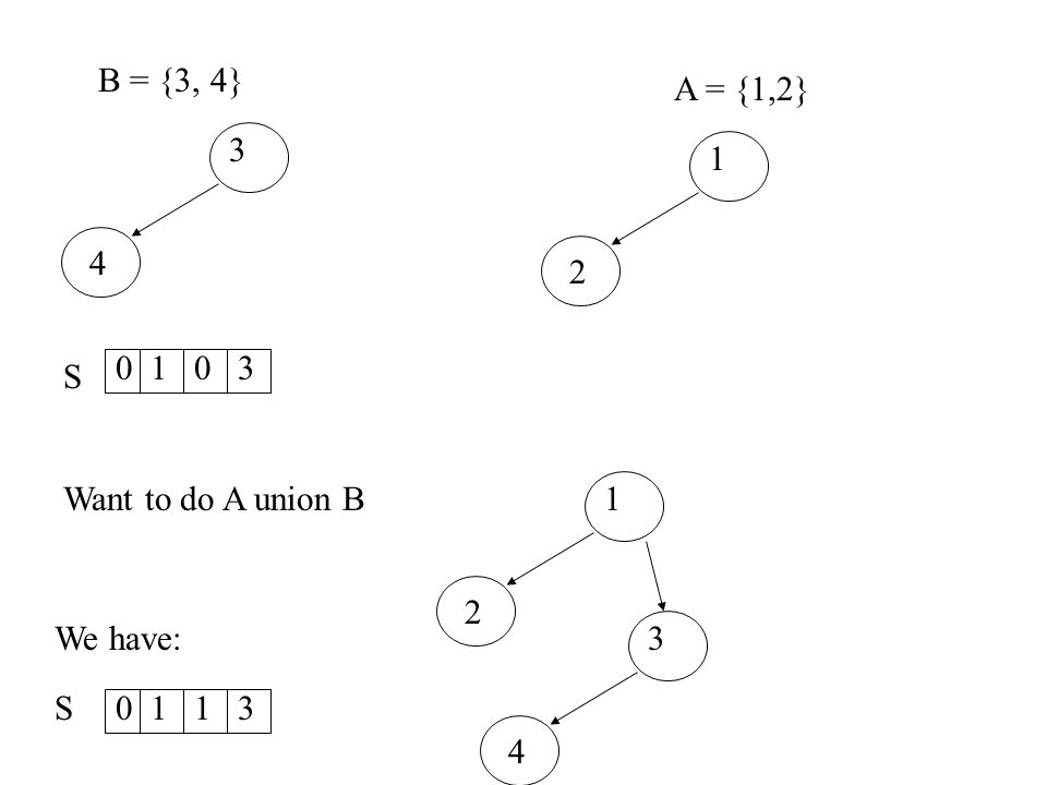 B = {3, 4} A = {1,2} 3 4 1 2 1 3 S Want to do A union B 1 2 3 4 We have: S 1 1 3
