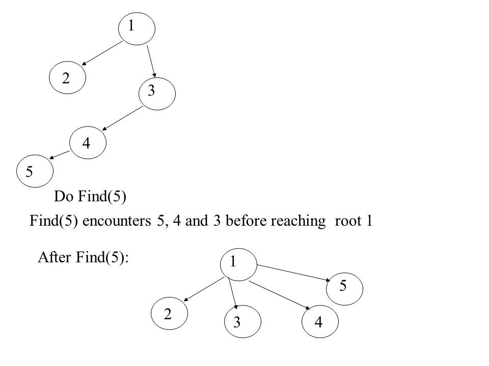 1 2 3 4 5 Do Find(5) Find(5) encounters 5, 4 and 3 before reaching root 1 After Find(5): 1 2 3 4 5