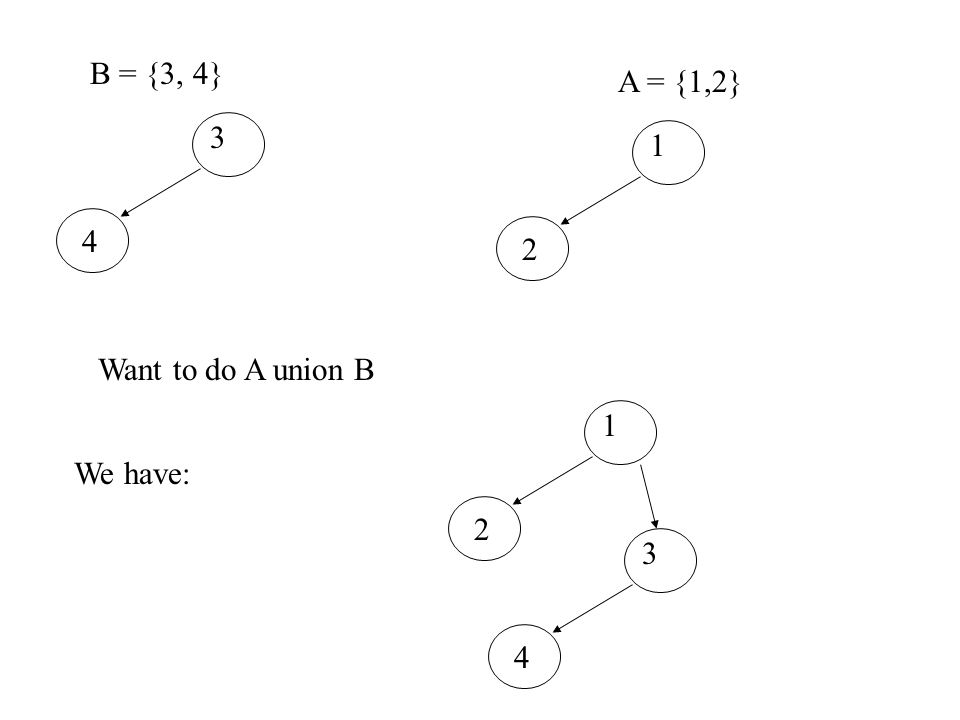 B = {3, 4} A = {1,2} 3 4 1 2 Want to do A union B 1 2 3 4 We have: