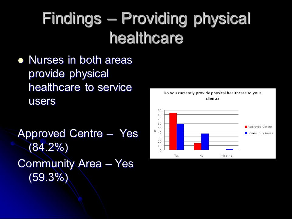 Findings – Providing physical healthcare