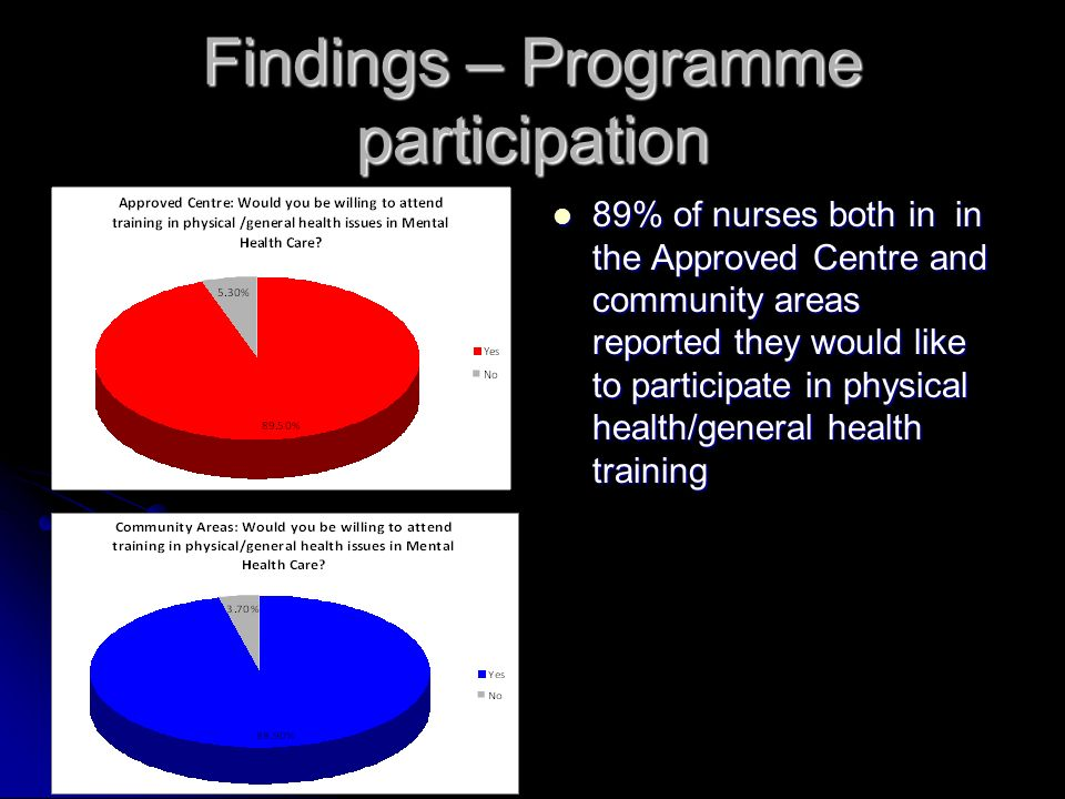 Findings – Programme participation