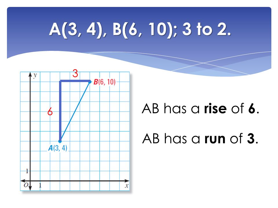 A(3, 4), B(6, 10); 3 to 2. 3 AB has a rise of 6. 6 AB has a run of 3.