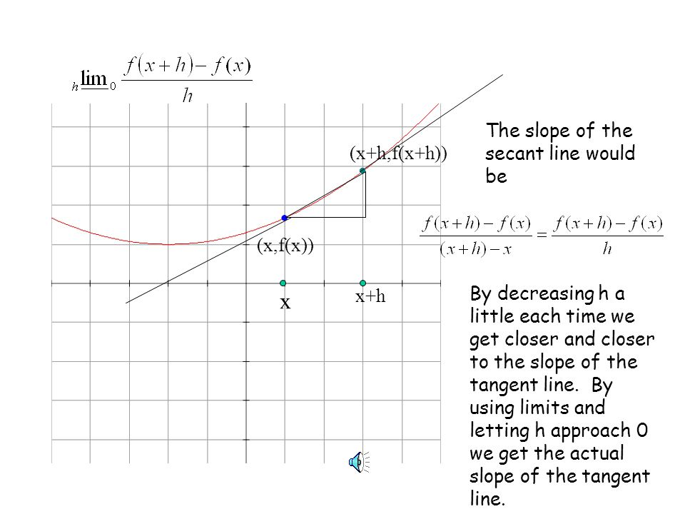 x The slope of the secant line would be (x+h,f(x+h)) (x,f(x)) x+h