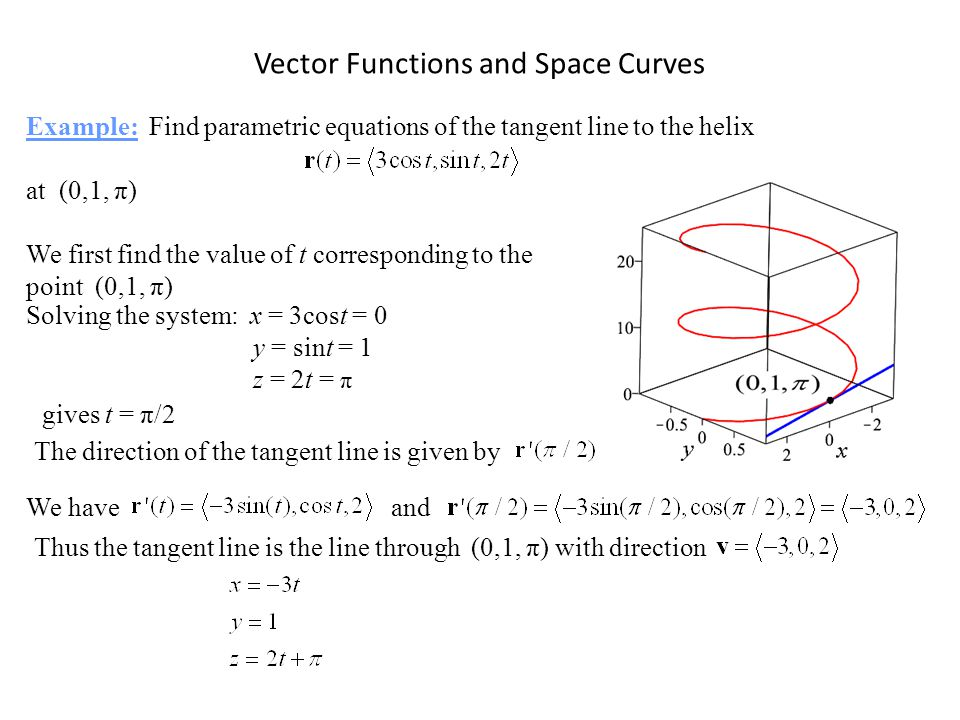 Vector Functions and Space Curves