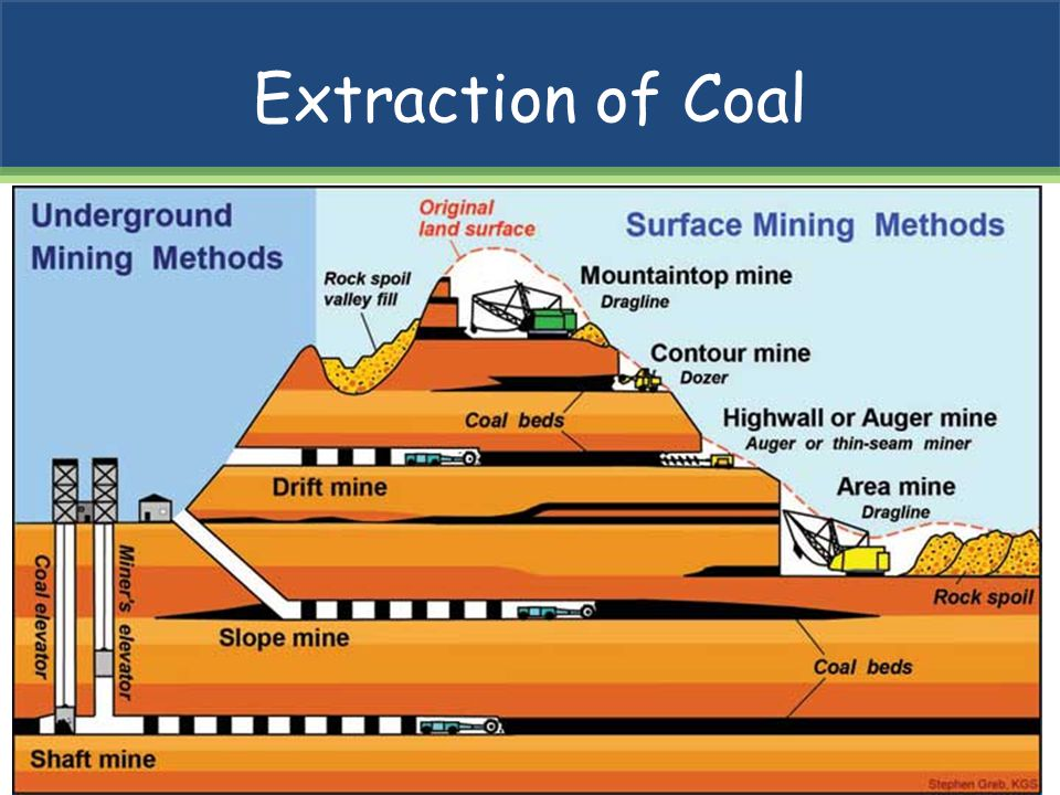 Extraction of Coal
