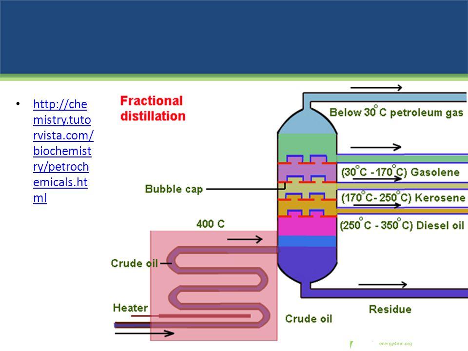http://chemistry.tutorvista.com/biochemistry/petrochemicals.html