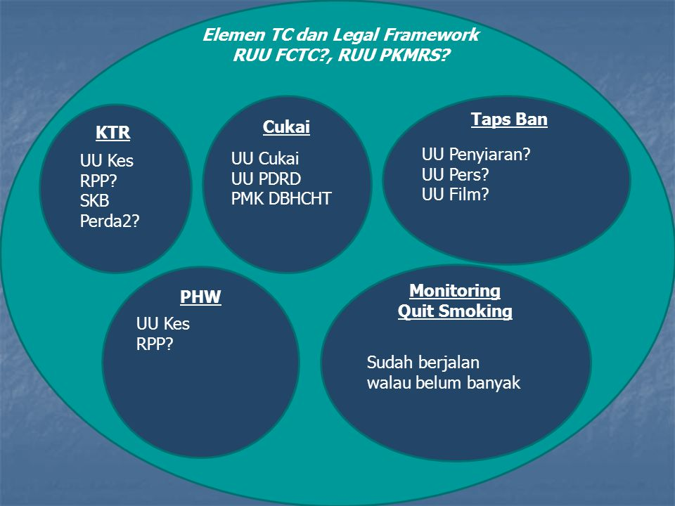 Elemen TC dan Legal Framework