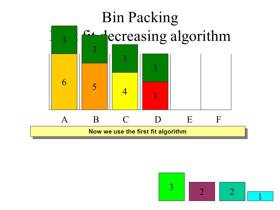 Bin Packing First fit decreasing algorithm
