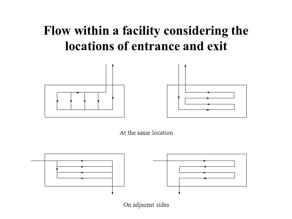 Flow within a facility considering the locations of entrance and exit