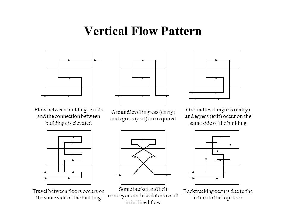 Vertical Flow Pattern Flow between buildings exists and the connection between buildings is elevated.
