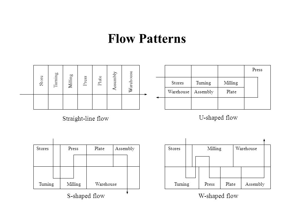 Flow Patterns Straight-line flow U-shaped flow S-shaped flow