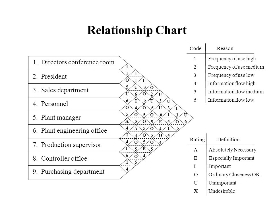 Relationship Chart 1. Directors conference room 2. President