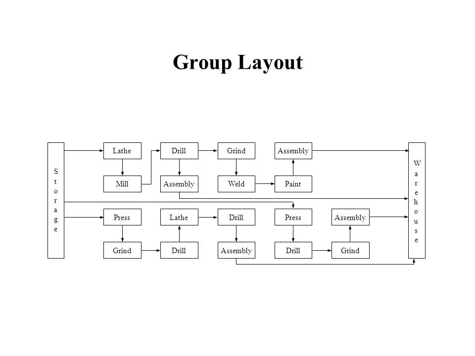 Group Layout Storage Lathe Drill Grind Assembly Warehouse Mill