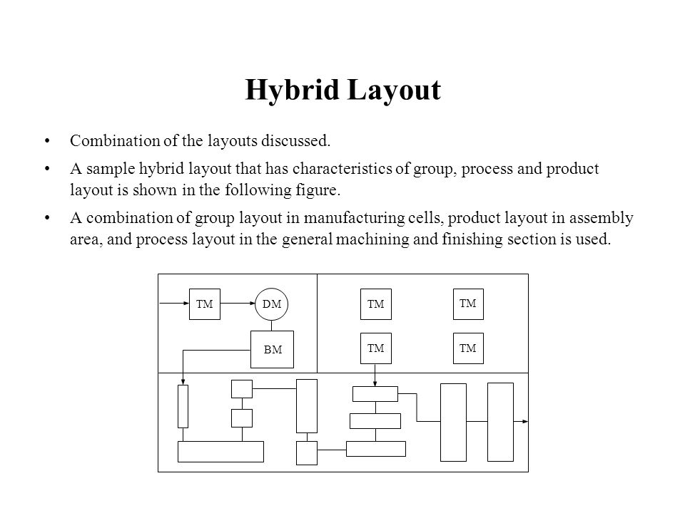 Hybrid Layout Combination of the layouts discussed.