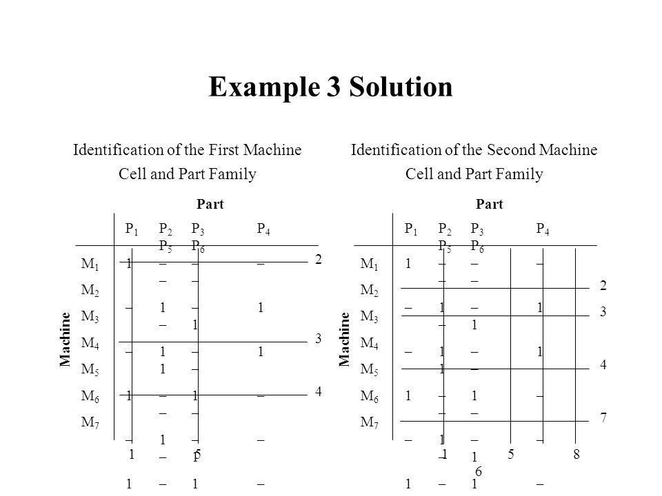 Example 3 Solution Identification of the First Machine