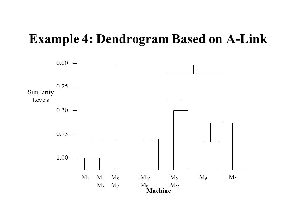 Example 4: Dendrogram Based on A-Link