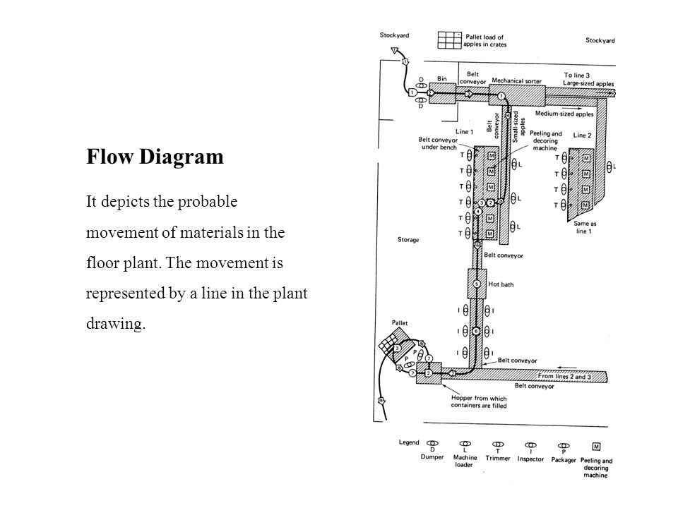Flow Diagram It depicts the probable movement of materials in the floor plant.