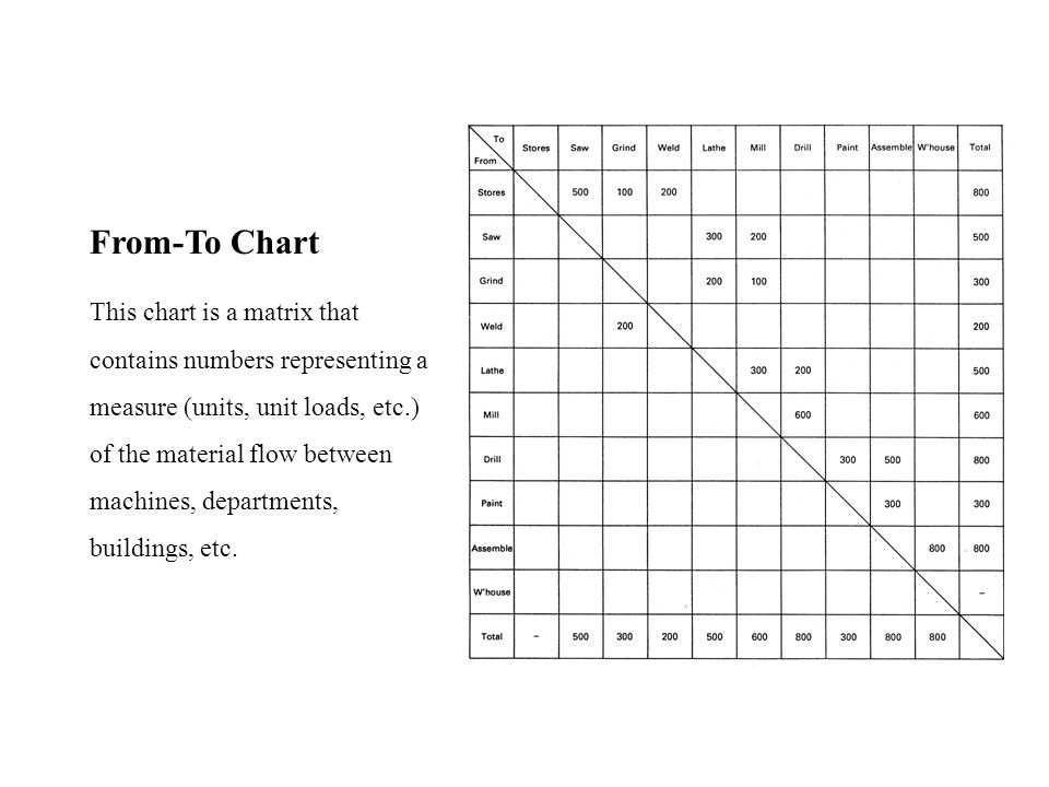 From-To Chart
