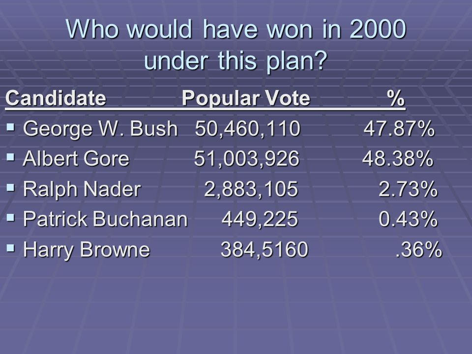 Who would have won in 2000 under this plan