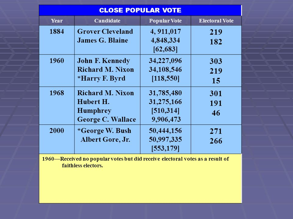 CLOSE POPULAR VOTE Year. Candidate. Popular Vote. Electoral Vote. 1884. Grover Cleveland. James G. Blaine.