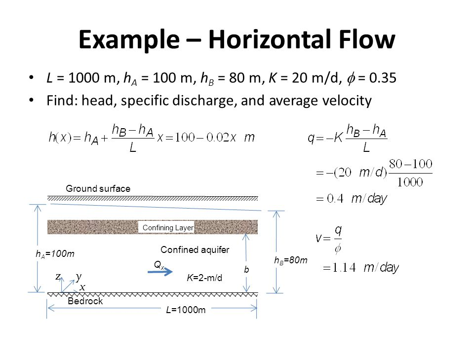 Example – Horizontal Flow