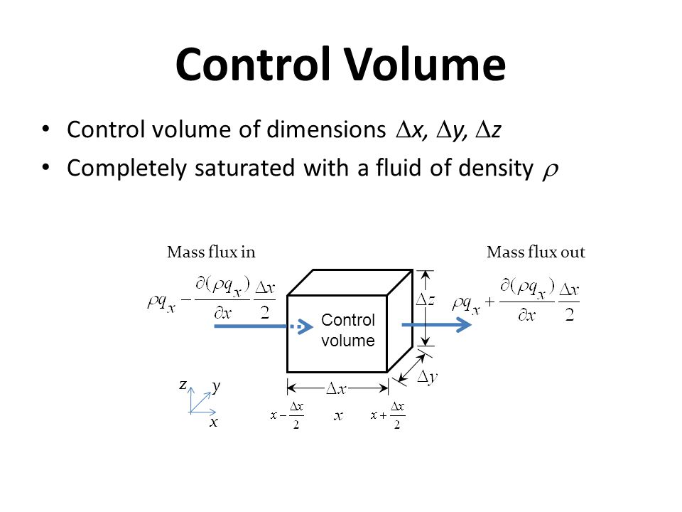 Control Volume Control volume of dimensions Dx, Dy, Dz