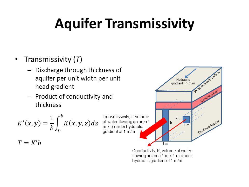 Aquifer Transmissivity