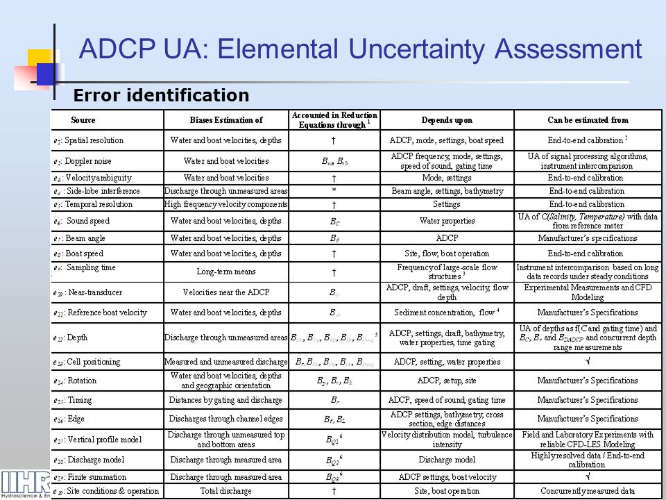 ADCP UA: Elemental Uncertainty Assessment
