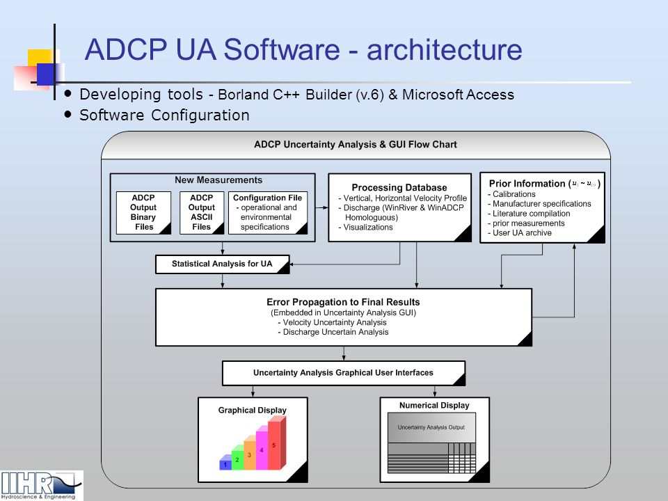 ADCP UA Software - architecture