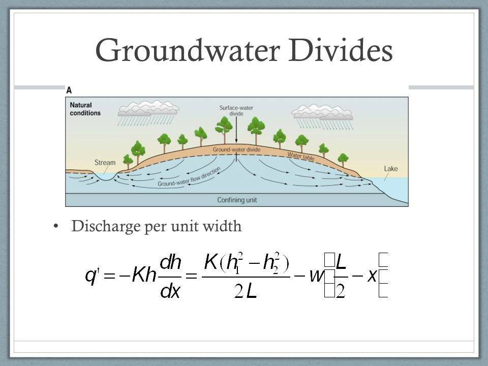 Groundwater Divides Discharge per unit width