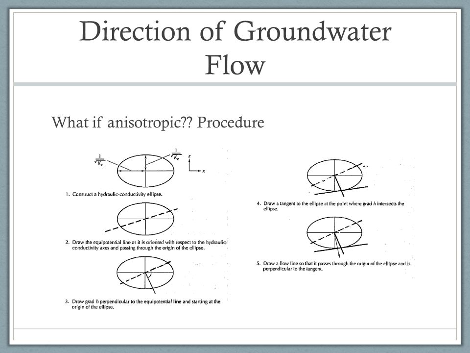 Direction of Groundwater Flow