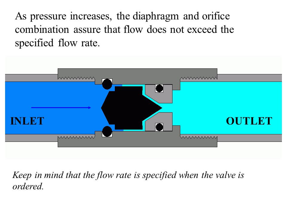 As pressure increases, the diaphragm and orifice combination assure that flow does not exceed the specified flow rate.