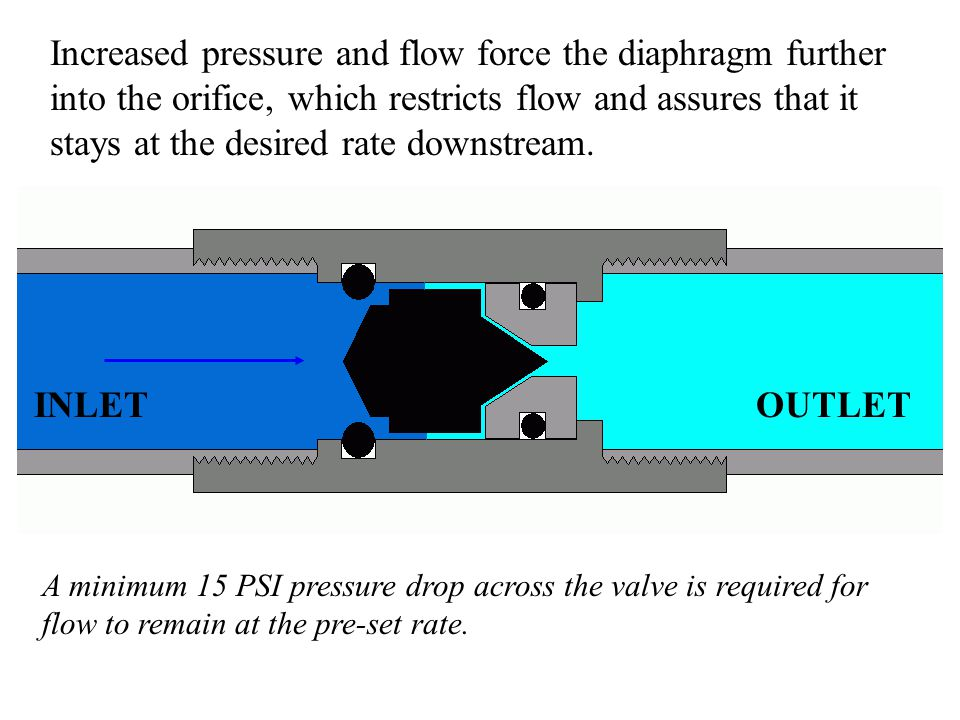 Increased pressure and flow force the diaphragm further into the orifice, which restricts flow and assures that it stays at the desired rate downstream.
