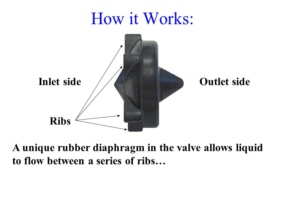 How it Works: Inlet side Outlet side Ribs