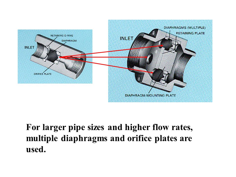 For larger pipe sizes and higher flow rates, multiple diaphragms and orifice plates are used.