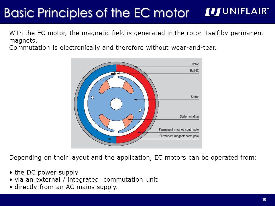 Basic Principles of the EC motor