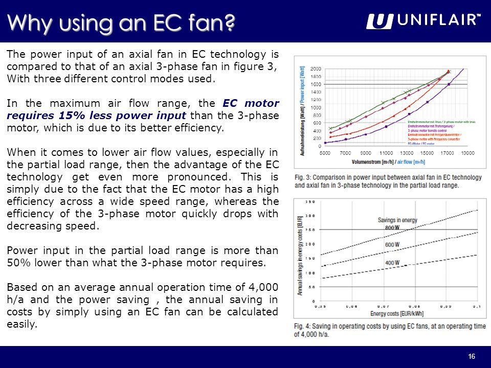 Why using an EC fan The power input of an axial fan in EC technology is compared to that of an axial 3-phase fan in figure 3,