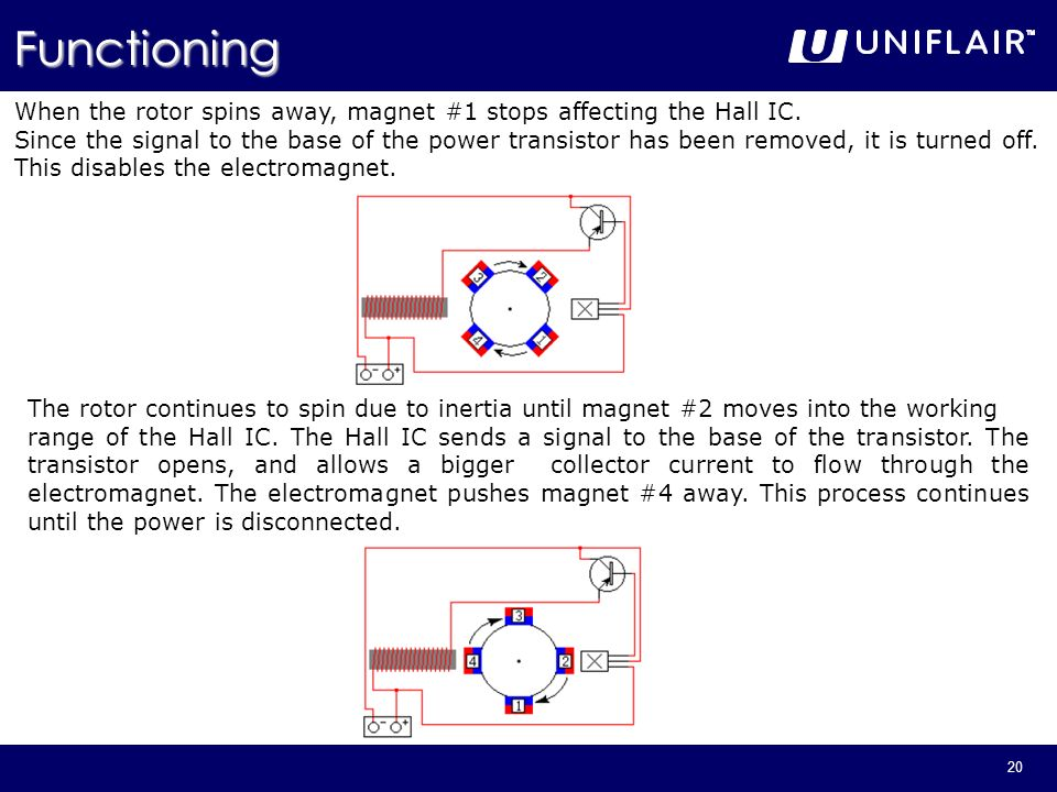 Functioning When the rotor spins away, magnet #1 stops affecting the Hall IC.